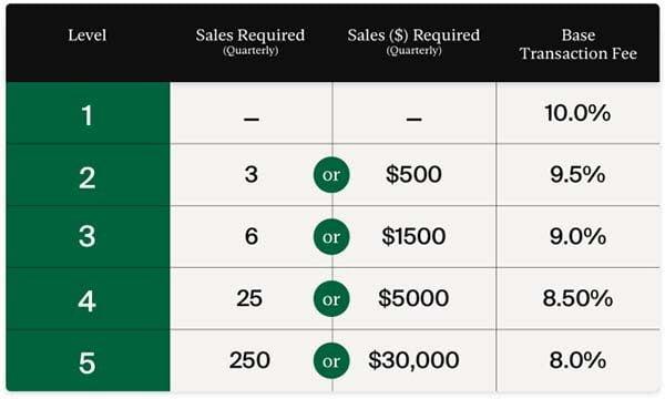 Cập nhật phí người bán Stockx trong tháng 8/2021