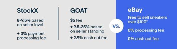 Phí bán giày trên eBay so với StockX và GOAT