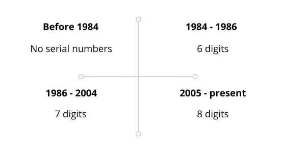 4 giai đoạn mã Code thay đổi của hãng Chanel